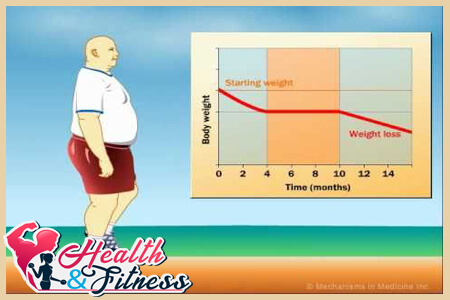 Does physical activity affect weight loss?